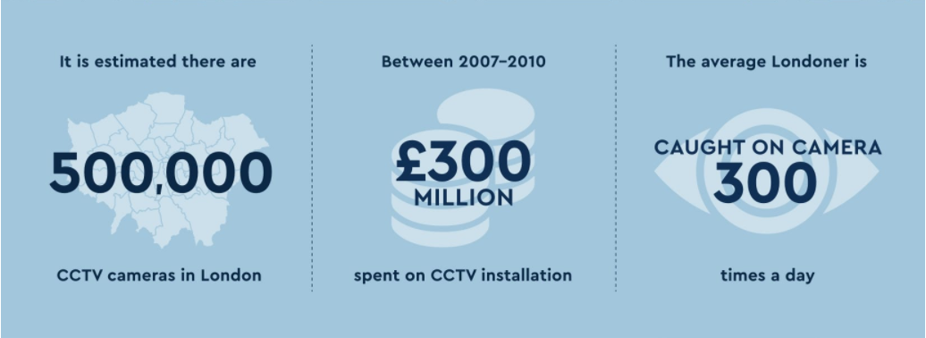 How Many CCTV Cameras in London?